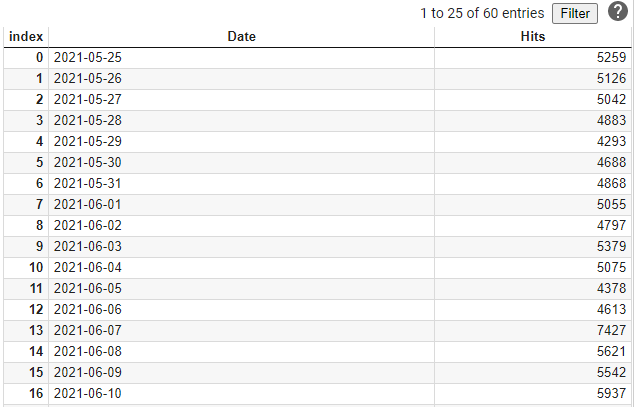wiki api dataframe