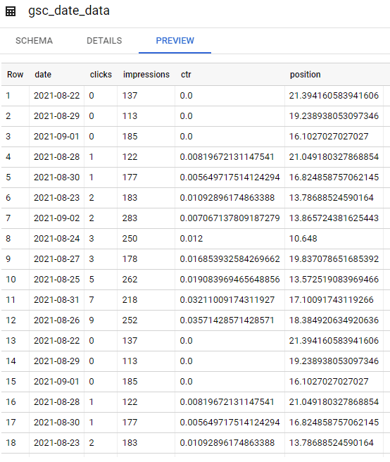 bigquery full table of gsc data